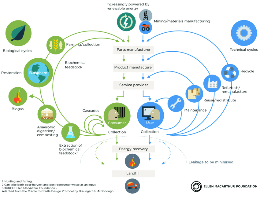 the-circular-economy-ellen-macarthur-foundation-2012-p24-reproduced-with-permission